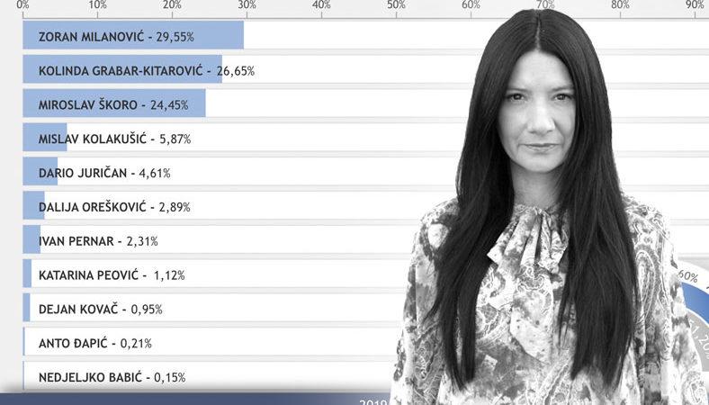 Milanović i Grabar- Kitarović u lovu na Škorine i protestne birače